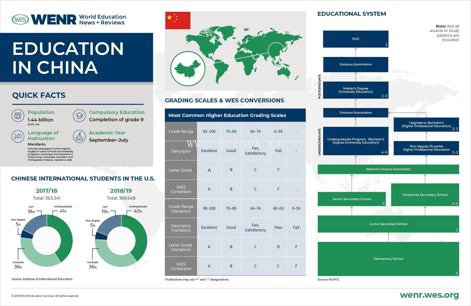 一组教育发达国家的教育体制与数据统计 (中美英德澳加荷韩阿联酋)