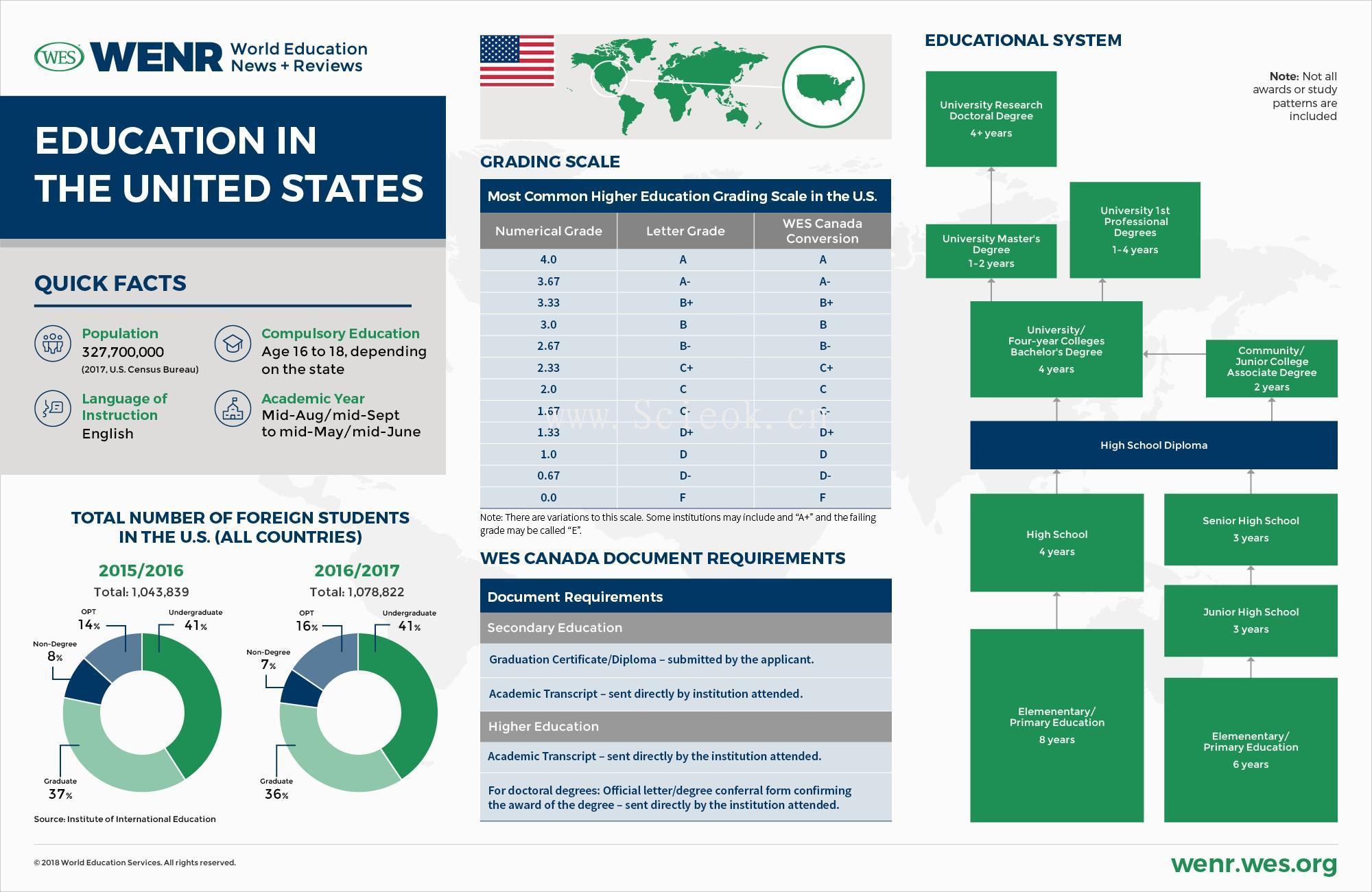 一组教育发达国家的教育体制与数据统计 (中美英德澳加荷韩阿联酋)  数据 第2张