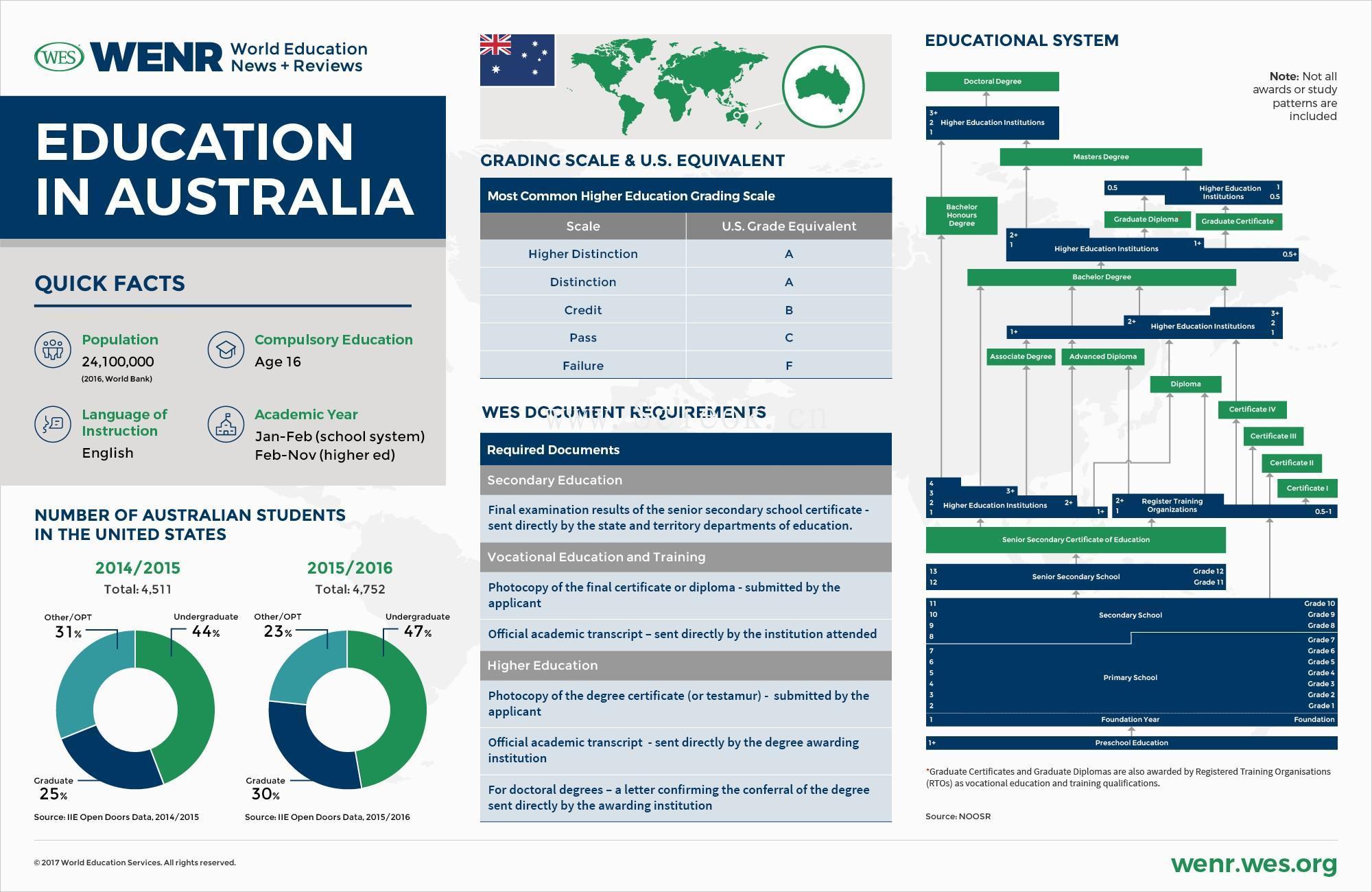 一组教育发达国家的教育体制与数据统计 (中美英德澳加荷韩阿联酋)  数据 第4张