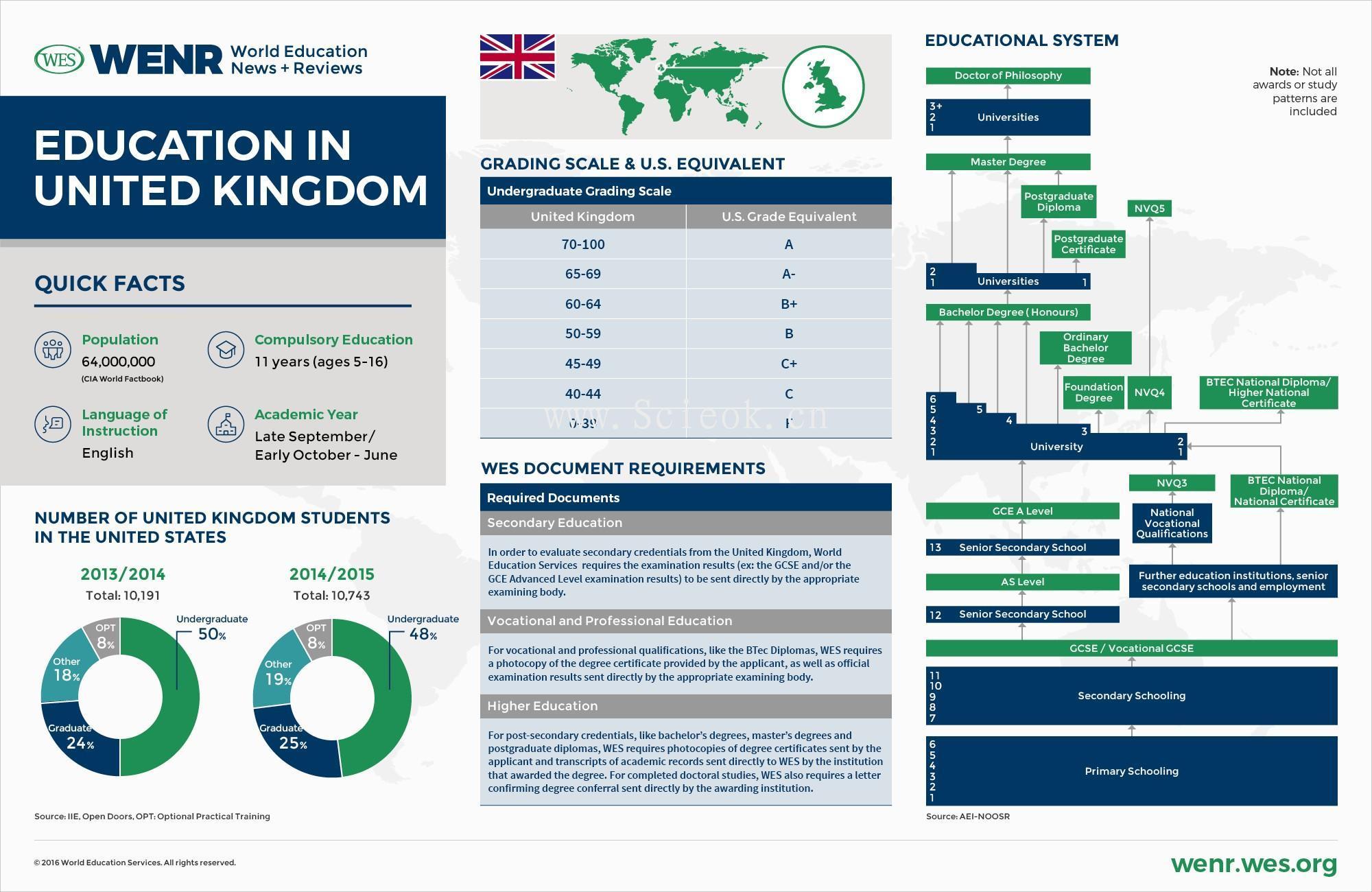 一组教育发达国家的教育体制与数据统计 (中美英德澳加荷韩阿联酋)  数据 第3张