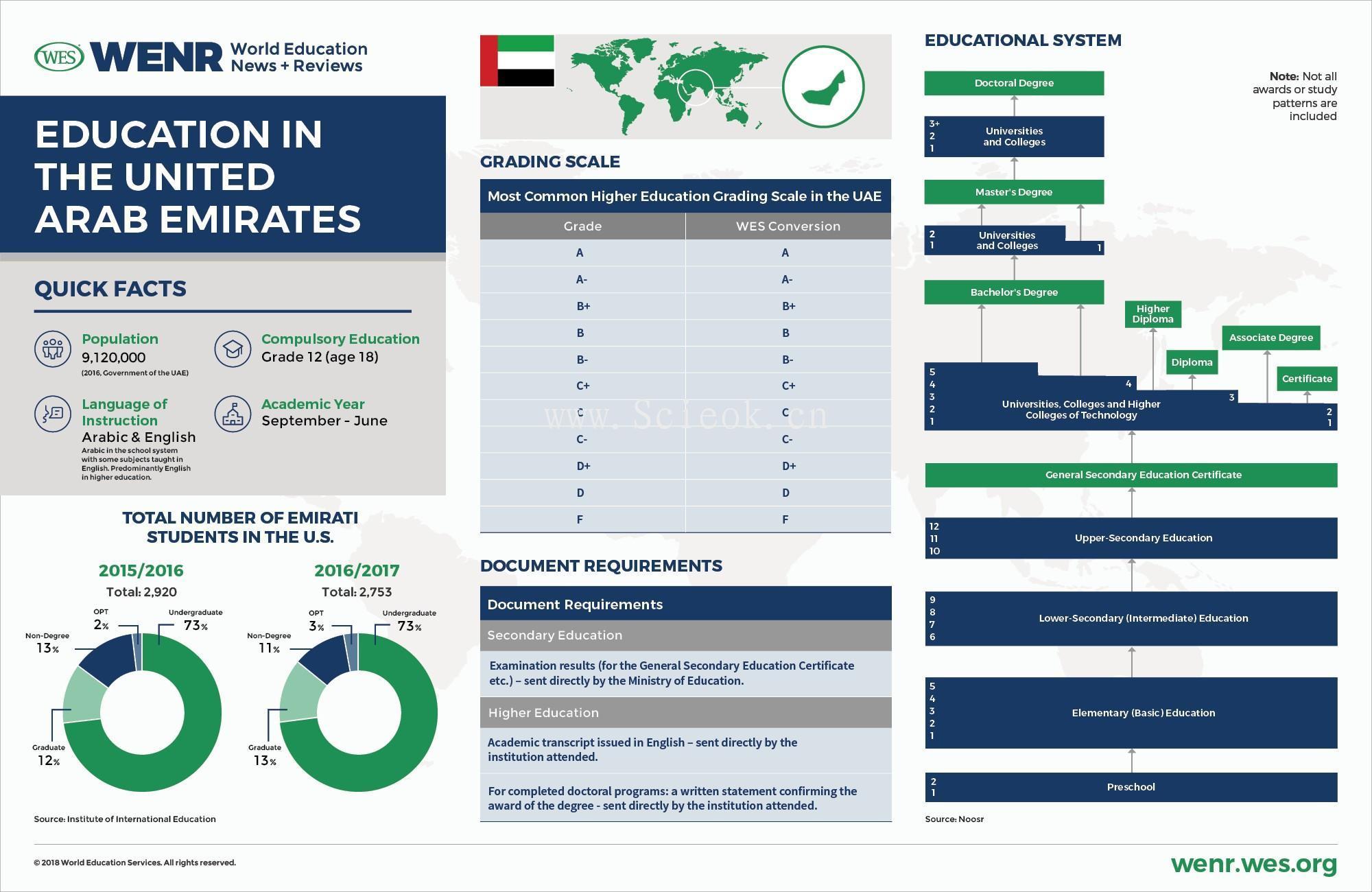 一组教育发达国家的教育体制与数据统计 (中美英德澳加荷韩阿联酋)  数据 第8张