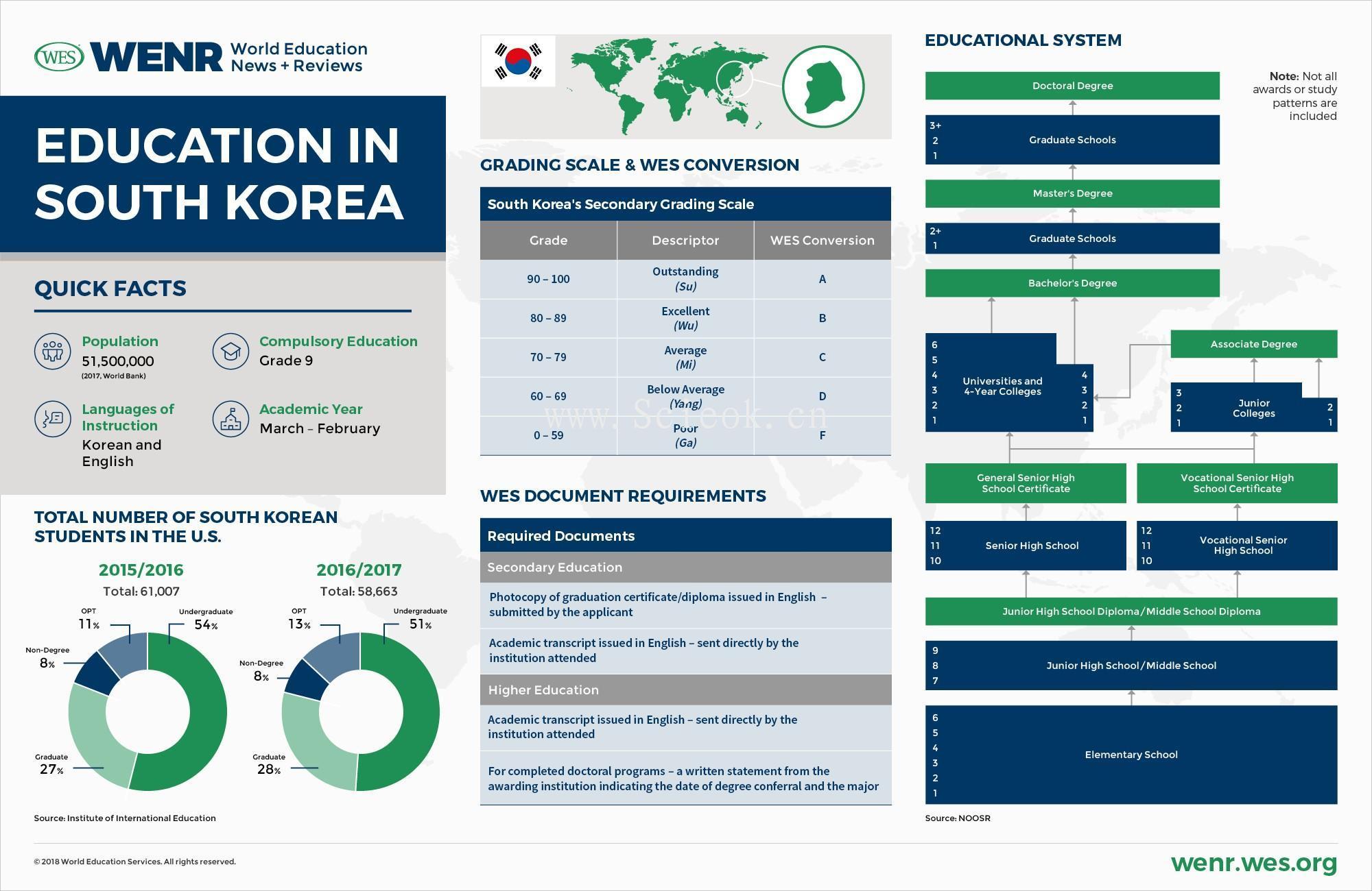 一组教育发达国家的教育体制与数据统计 (中美英德澳加荷韩阿联酋)  数据 第9张