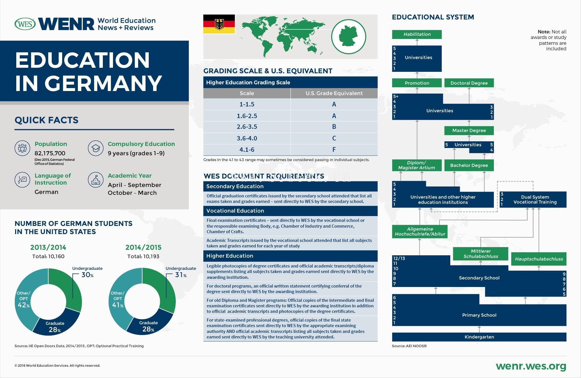 一组教育发达国家的教育体制与数据统计 (中美英德澳加荷韩阿联酋)  数据 第6张