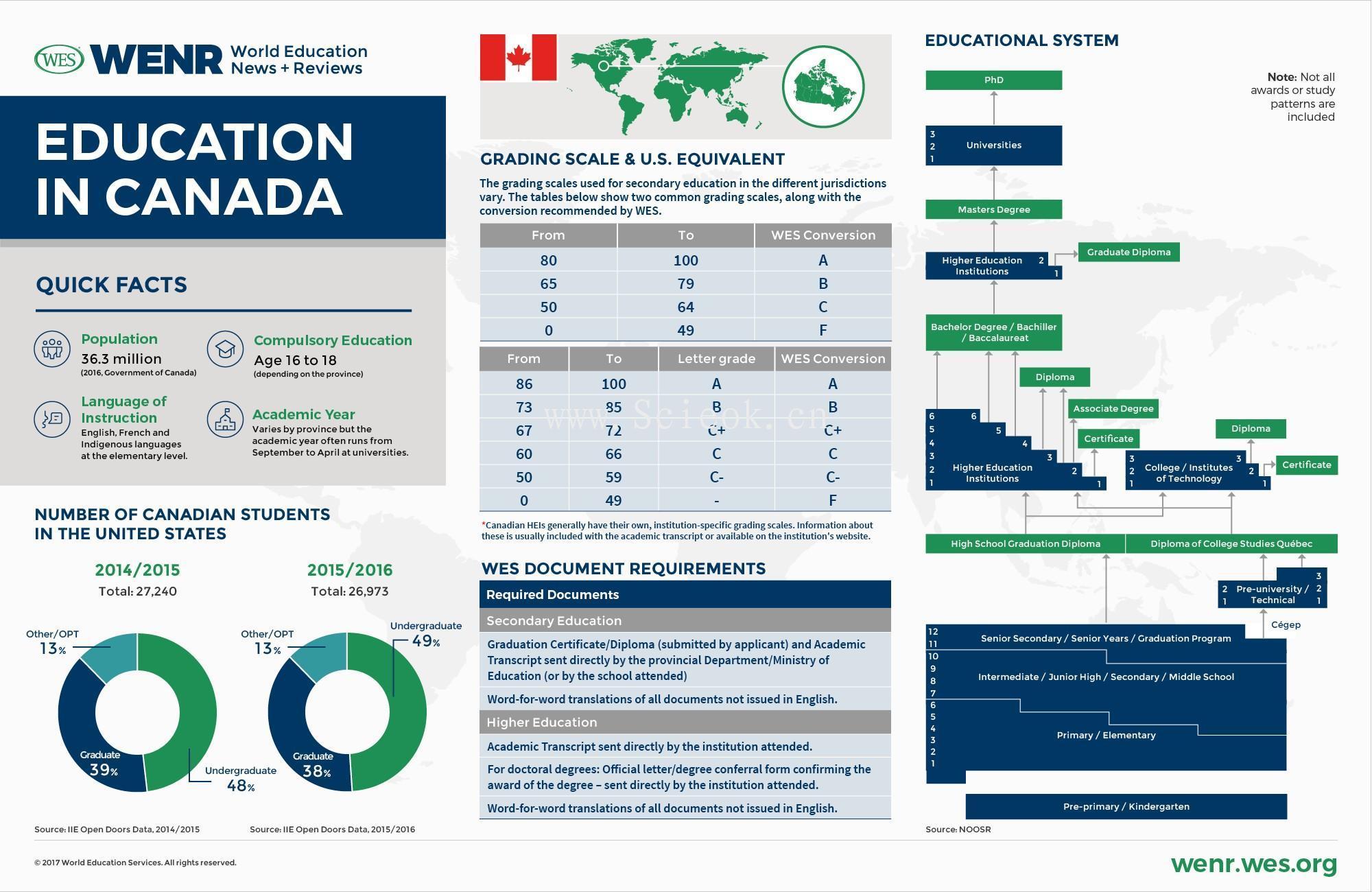 一组教育发达国家的教育体制与数据统计 (中美英德澳加荷韩阿联酋)  数据 第7张