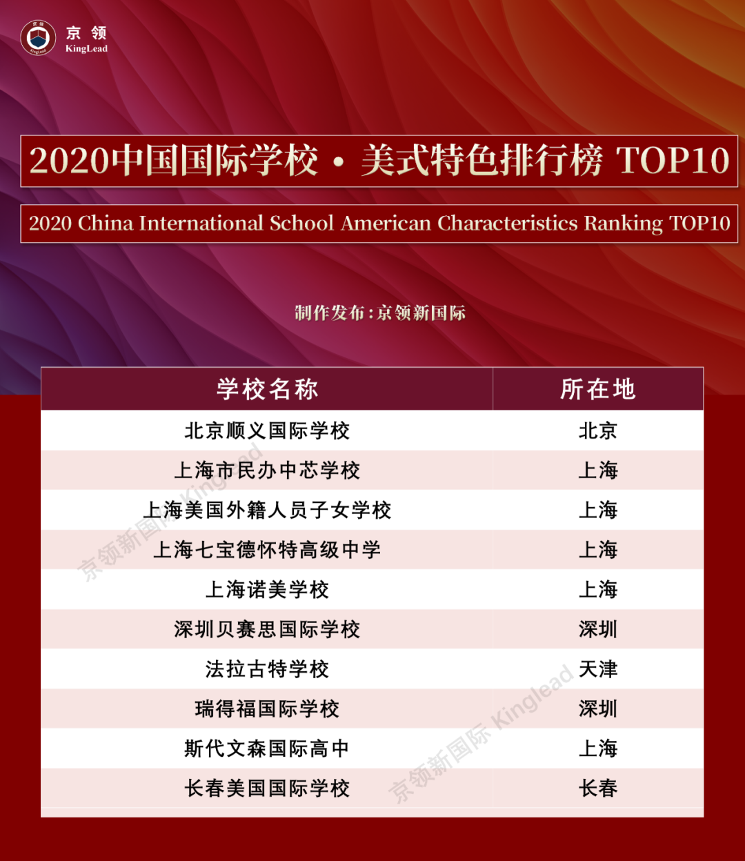 """2020中国国际学校""""特色""""排行榜:深国交轻松夺取""""英式特色""""榜首  数据 排名 第6张"""