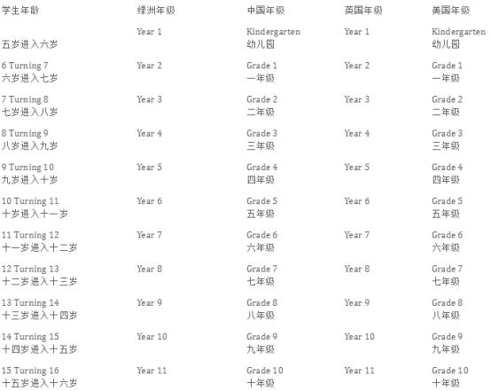 能100%直升深国交的深圳城市绿洲,入学录取比竟低于5%,了解一下  国际学校 城市绿洲 第3张