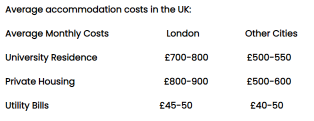 2021年在伦敦留学需要花多少钱?一年需要提前准备40万到60万人民币  英国大学 英国留学 费用 第6张
