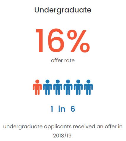 英本申请录取率大公开,UCL的offer比爱大还好拿?  数据 英国留学 第3张