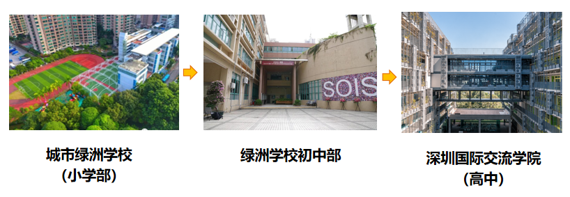 能100%直升深国交的深圳城市绿洲,入学录取比竟低于5%,了解一下  国际学校 城市绿洲 第4张