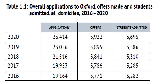 英本申请录取率大公开,UCL的offer比爱大还好拿?  数据 英国留学 第4张