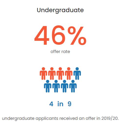 英本申请录取率大公开,UCL的offer比爱大还好拿?  数据 英国留学 第6张