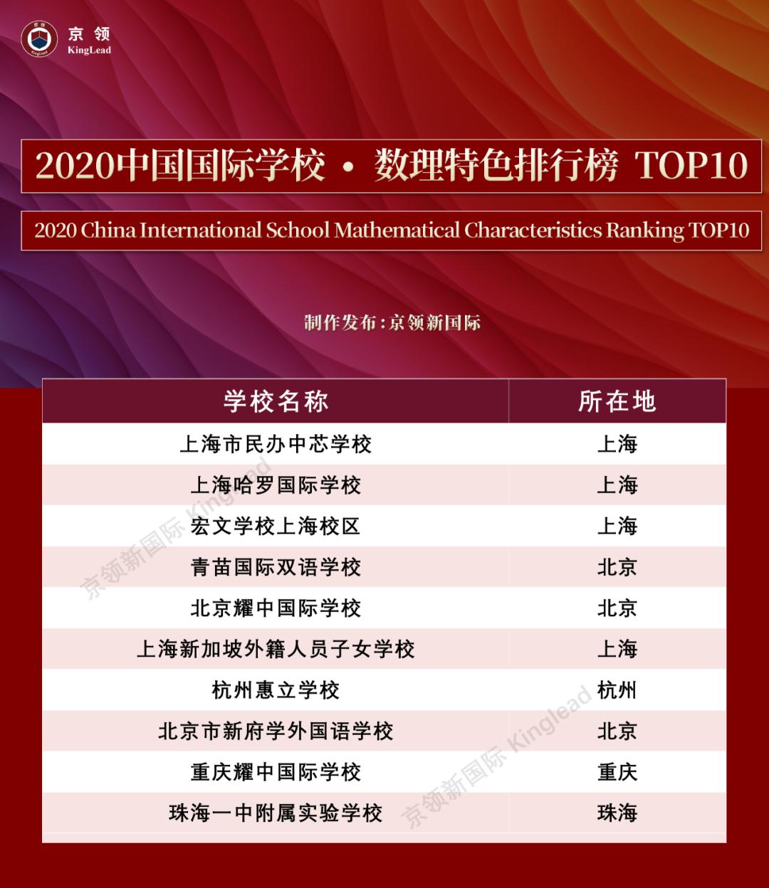 """2020中国国际学校""""特色""""排行榜:深国交轻松夺取""""英式特色""""榜首  数据 排名 第5张"""