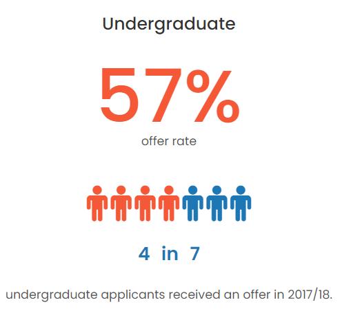 英本申请录取率大公开,UCL的offer比爱大还好拿?  数据 英国留学 第9张