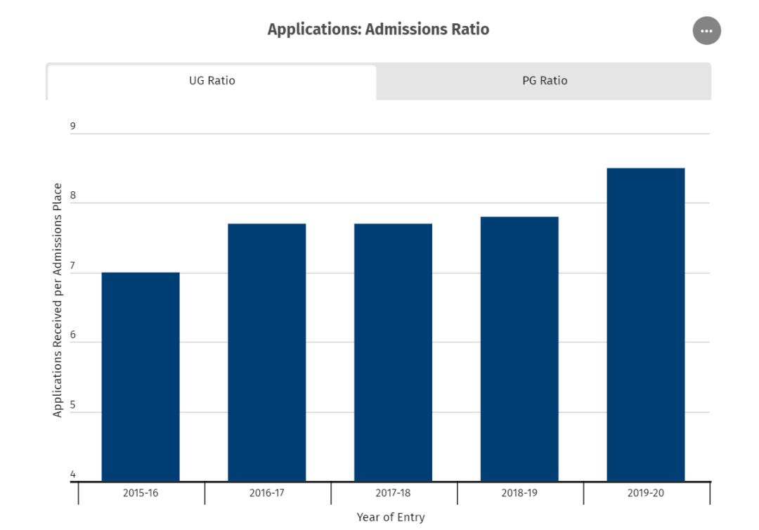 英本申请录取率大公开,UCL的offer比爱大还好拿?  数据 英国留学 第2张