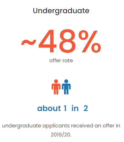 英本申请录取率大公开,UCL的offer比爱大还好拿?  数据 英国留学 第7张