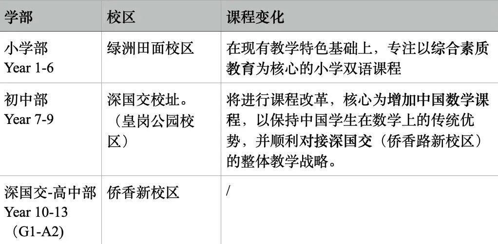 能100%直升深国交的深圳城市绿洲,入学录取比竟低于5%,了解一下  国际学校 城市绿洲 第20张