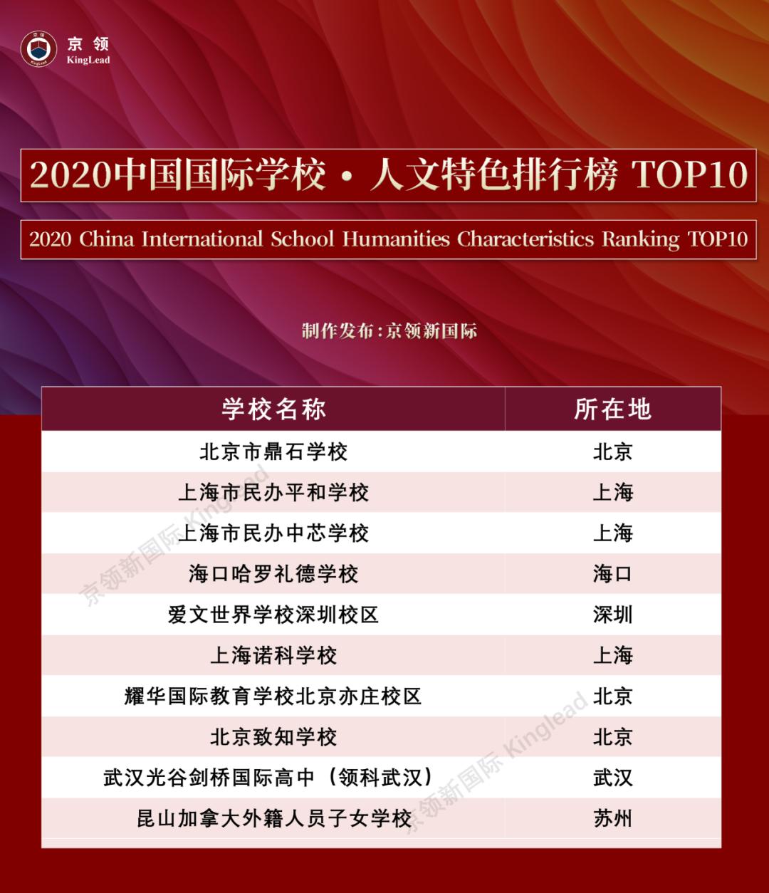 """2020中国国际学校""""特色""""排行榜:深国交轻松夺取""""英式特色""""榜首  数据 排名 第4张"""