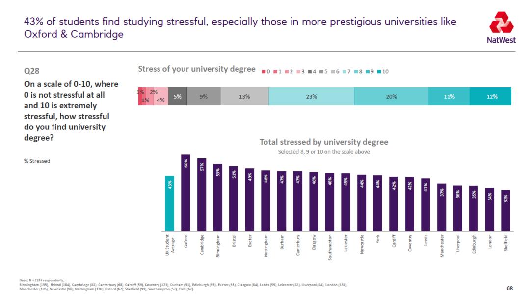 2021英国大学生生活排名 谢菲尔德成为学习性价比最高的城市  数据 英国留学 第12张