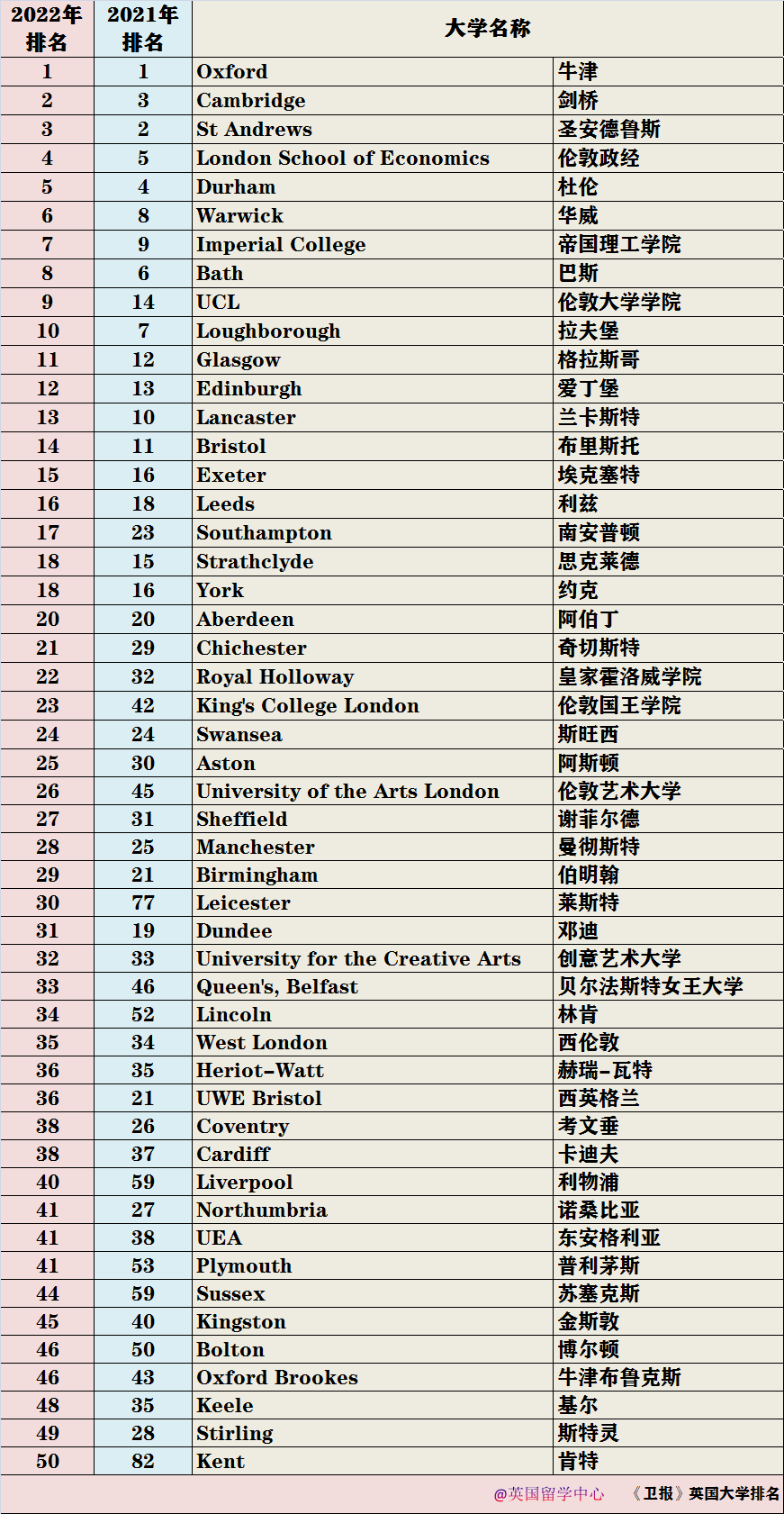 【数据】2022年《卫报》英国大学排名 -- 哪些同学可适当作为参考?  英国留学 留学 数据 排名 第2张