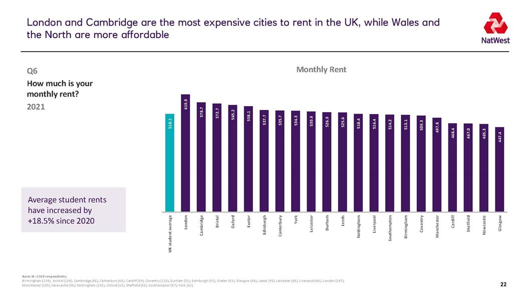 2021英国大学生生活排名 谢菲尔德成为学习性价比最高的城市  数据 英国留学 第6张