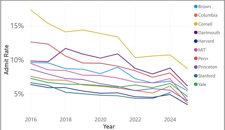 2021哥大康奈尔报名破6万,8大藤校录取暴跌,顶尖大学录取偏好分析  数据 留学 第2张