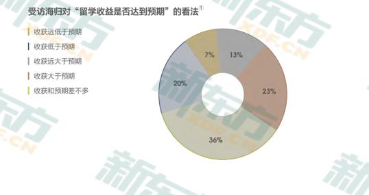 中国留学生归国就业调查:海归就业优势明显 IT/通信/电子/互联网为主  数据 英国留学 第3张