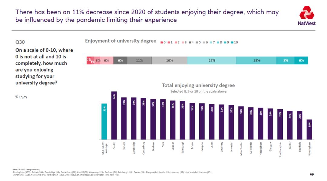 2021英国大学生生活排名 谢菲尔德成为学习性价比最高的城市  数据 英国留学 第13张