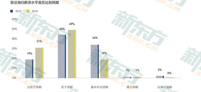 中国留学生归国就业调查:海归就业优势明显 IT/通信/电子/互联网为主  数据 英国留学 第5张