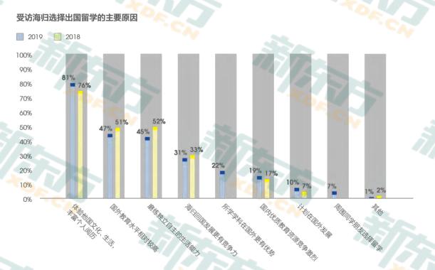 中国留学生归国就业调查:海归就业优势明显 IT/通信/电子/互联网为主