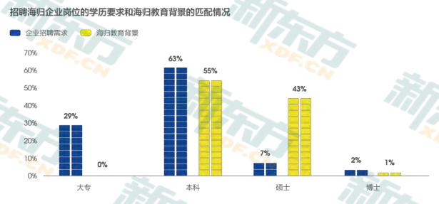 中国留学生归国就业调查:海归就业优势明显 IT/通信/电子/互联网为主  数据 英国留学 第2张