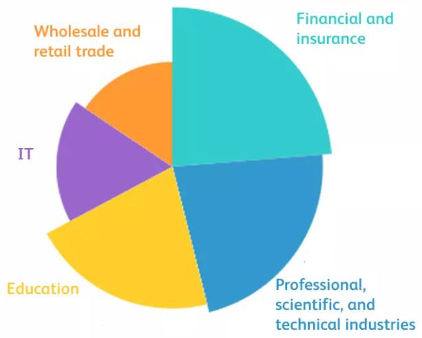 英国UCAS官方发布《四大热门专业毕业生就业方向总结》分别是。。。  英国留学 费用 第9张