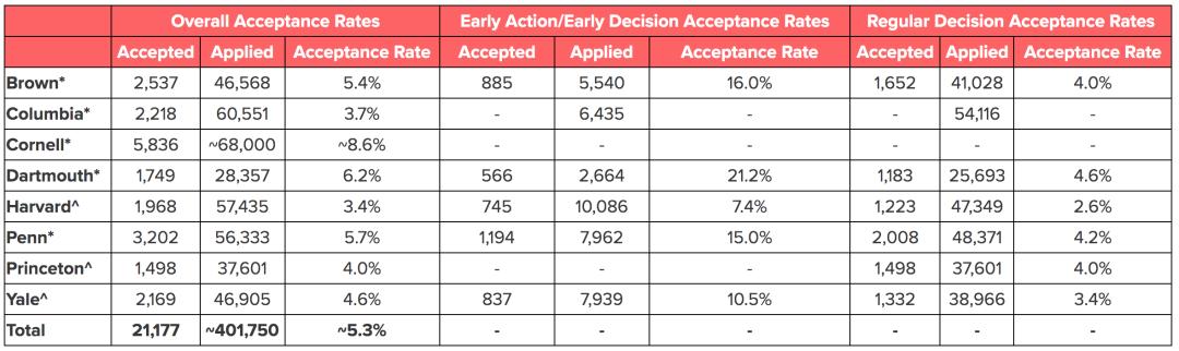 2021哥大康奈尔报名破6万,8大藤校录取暴跌,顶尖大学录取偏好分析  数据 留学 第4张