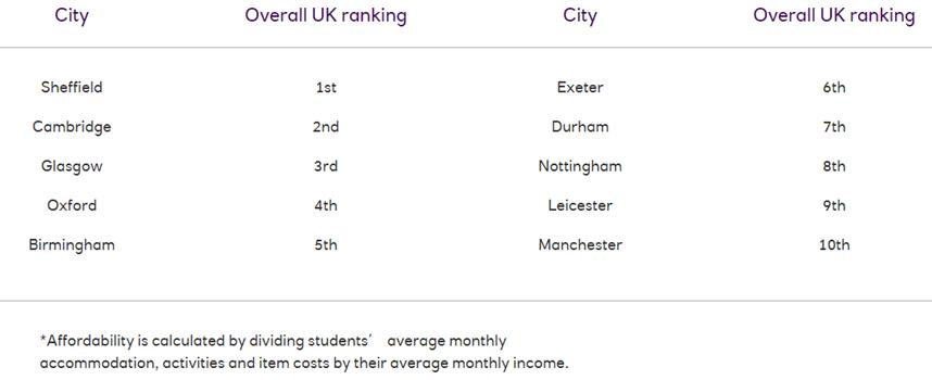 2021英国大学生生活排名 谢菲尔德成为学习性价比最高的城市  数据 英国留学 第3张