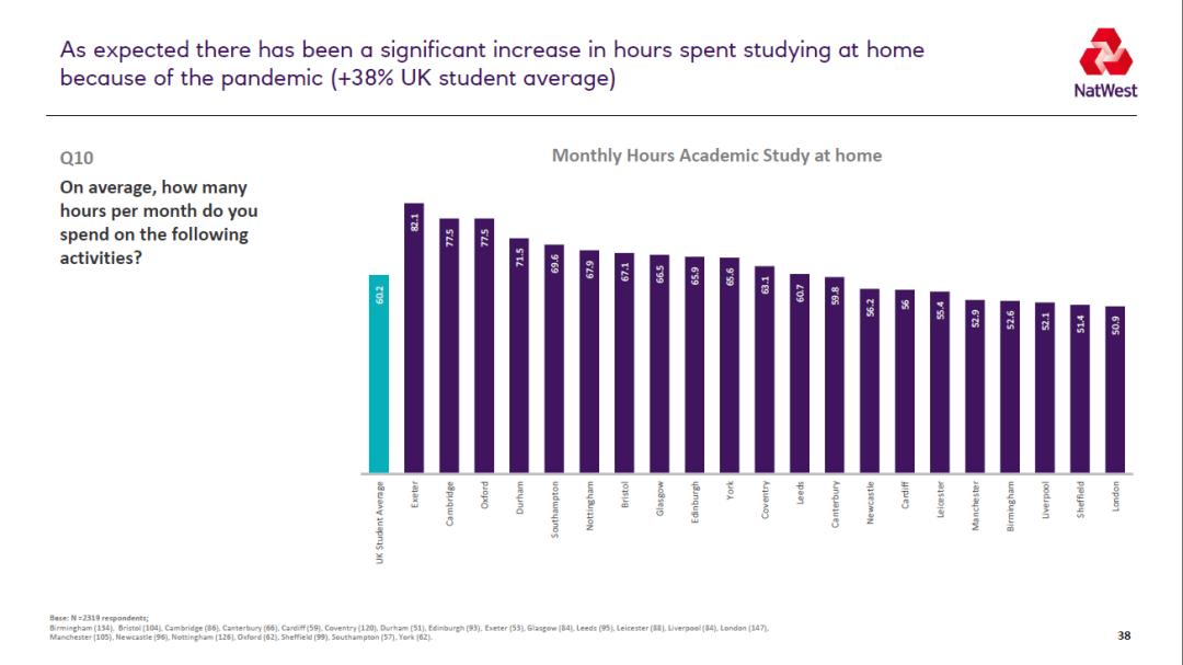 2021英国大学生生活排名 谢菲尔德成为学习性价比最高的城市  数据 英国留学 第8张