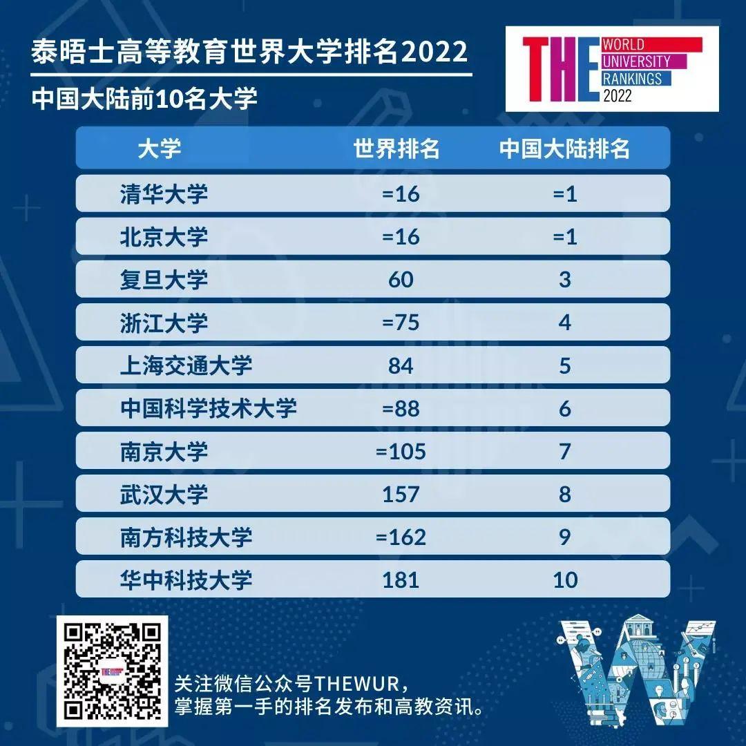 2022年THE世界大学泰晤士排名发布,牛津连续六年榜首  数据 排名 TIMES排名 第2张
