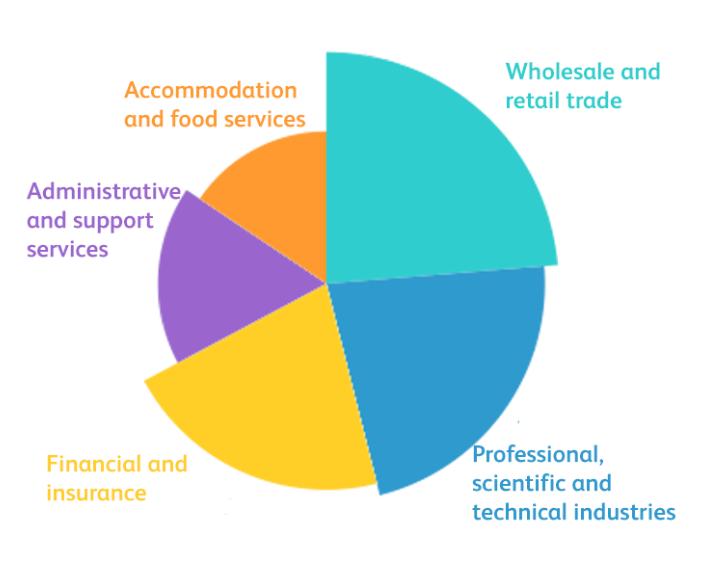 英国UCAS官方发布《四大热门专业毕业生就业方向总结》分别是。。。  英国留学 费用 第5张