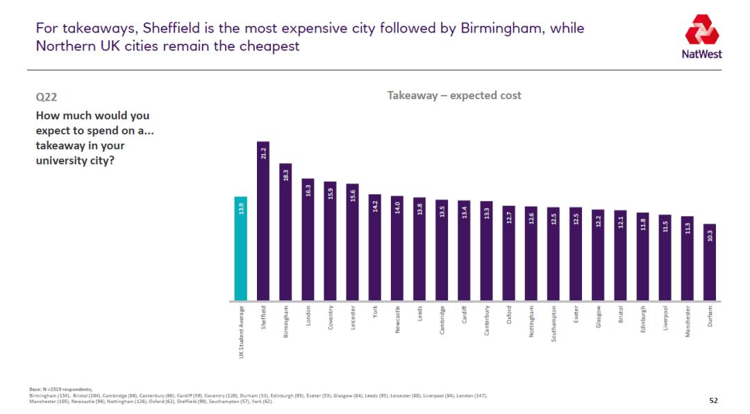 2021英国大学生生活排名 谢菲尔德成为学习性价比最高的城市  数据 英国留学 第10张