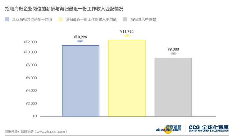 留学生归国薪资仅4500,是求职季普遍现象还只是个别案例?  数据 第3张