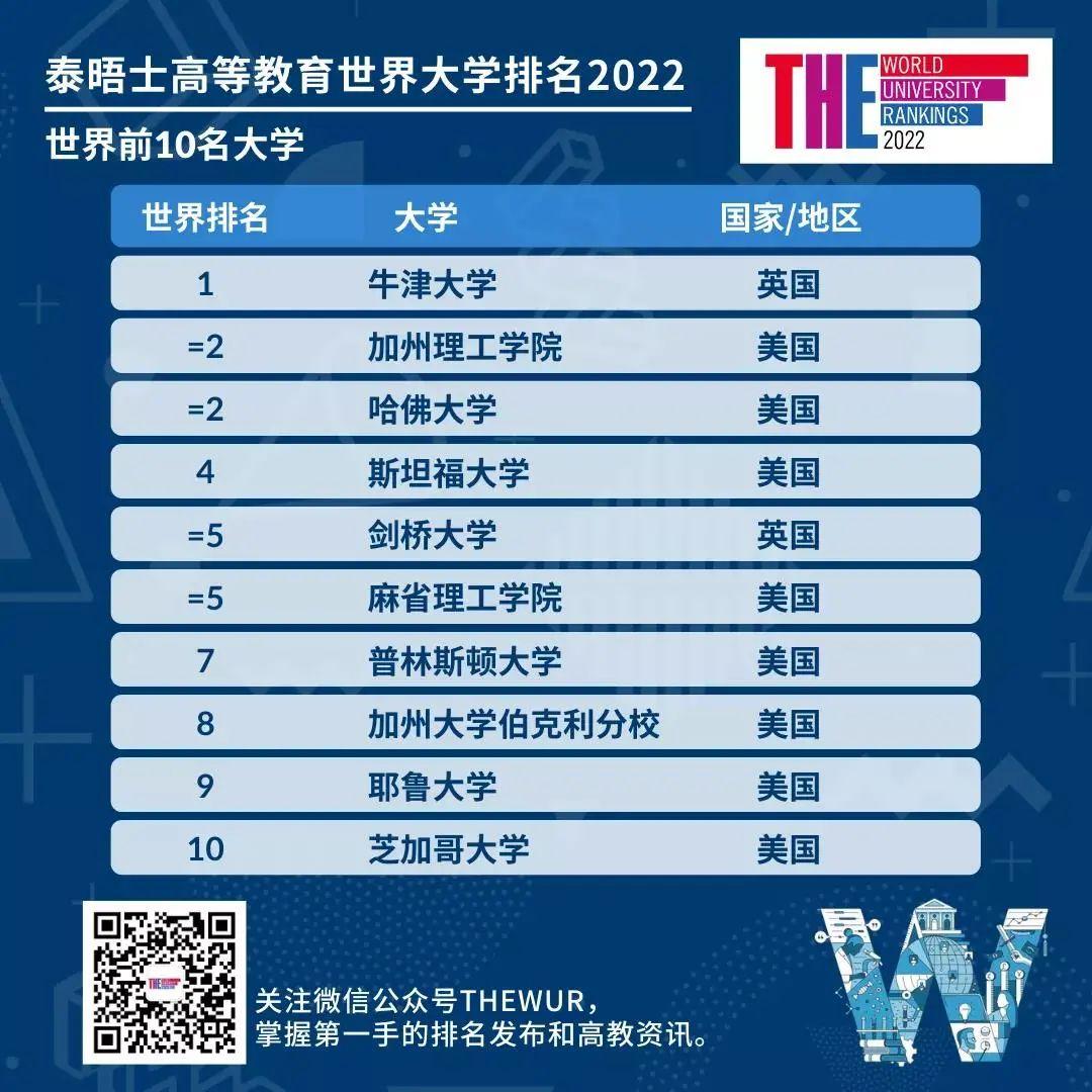 2022年THE世界大学泰晤士排名发布,牛津连续六年榜首  数据 排名 TIMES排名 第1张