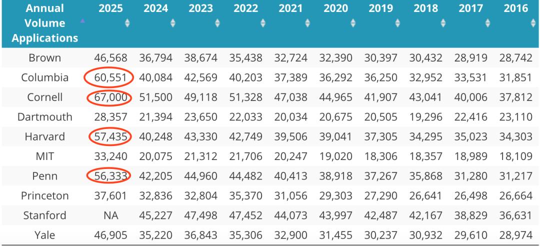 2021哥大康奈尔报名破6万,8大藤校录取暴跌,顶尖大学录取偏好分析  数据 留学 第3张