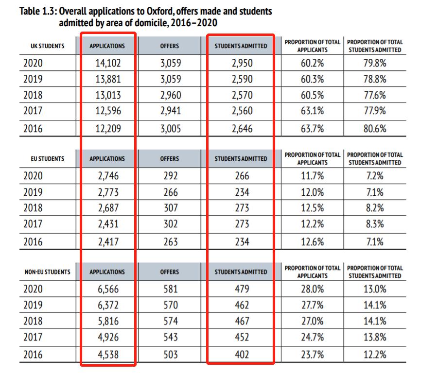 最新牛津录取报告解析:国际生录取率仅本土生1/3,如何提升G5大学竞争力?