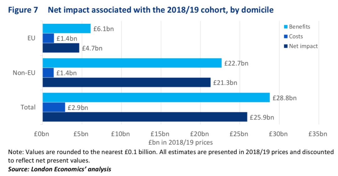 留学生给英国带来了20%的经济上涨收益,中国留学生贡献最多  英国留学 数据 第6张