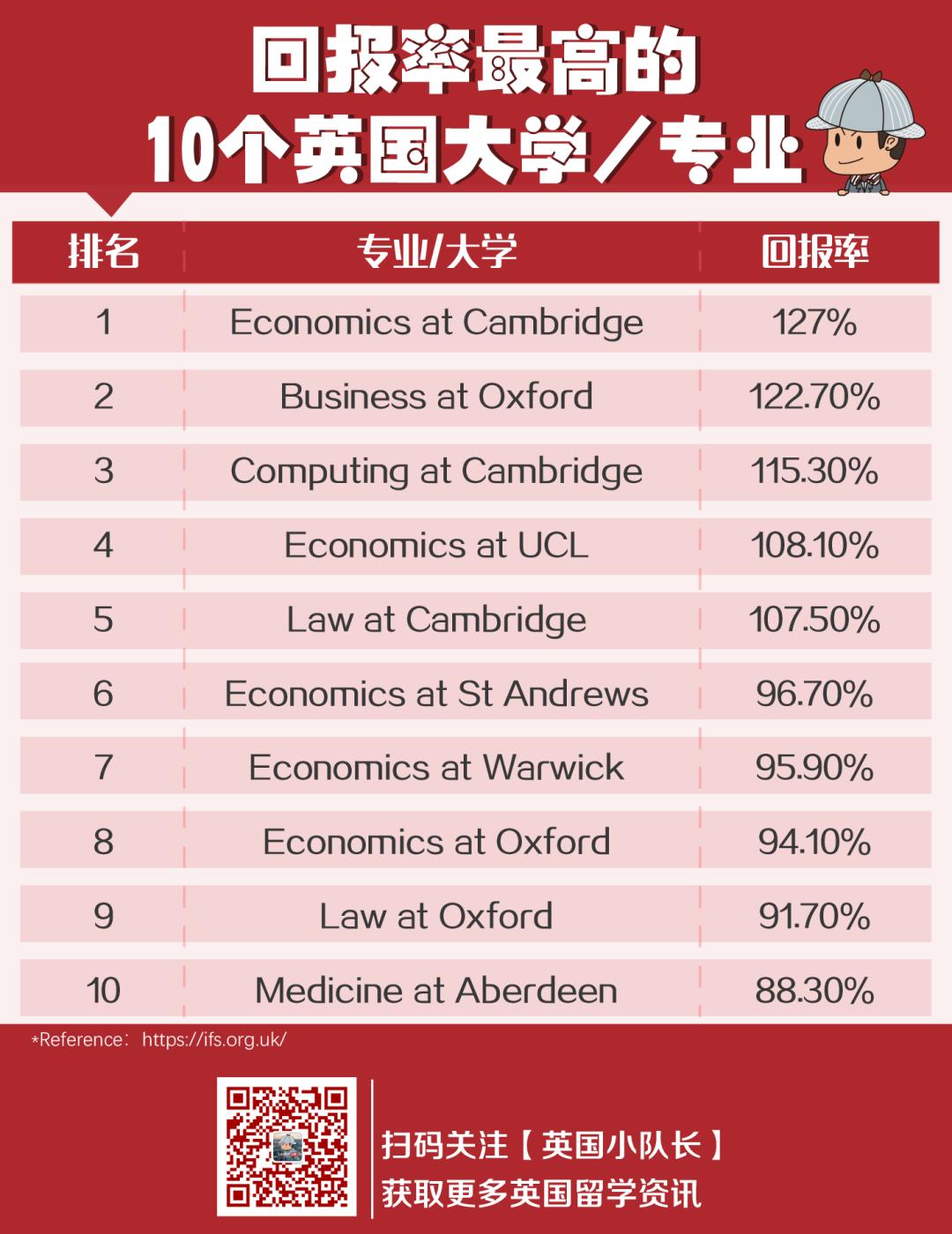 回报率最高的10个英国大学专业,回报率最高的专业可达127%!  英国留学 剑桥大学 牛津大学 数据 第3张