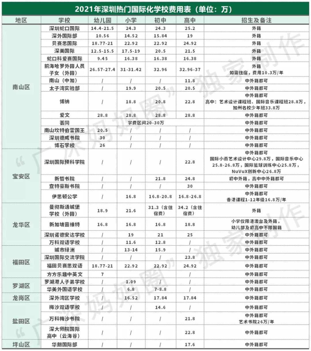这个问题想想都会毛骨悚然:在深圳读国际化学校,1000万够不够?  数据 费用 深国交 第3张