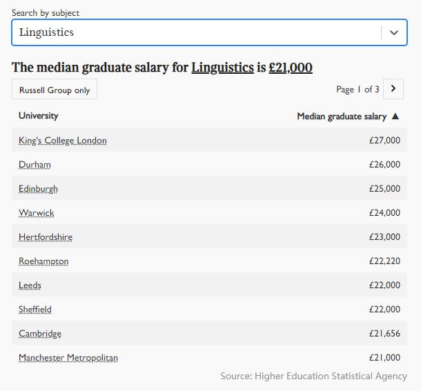 2021年英国大学毕业生薪酬榜出炉!牛津第五,剑桥第三,第一是...  英国留学 数据 费用 第9张