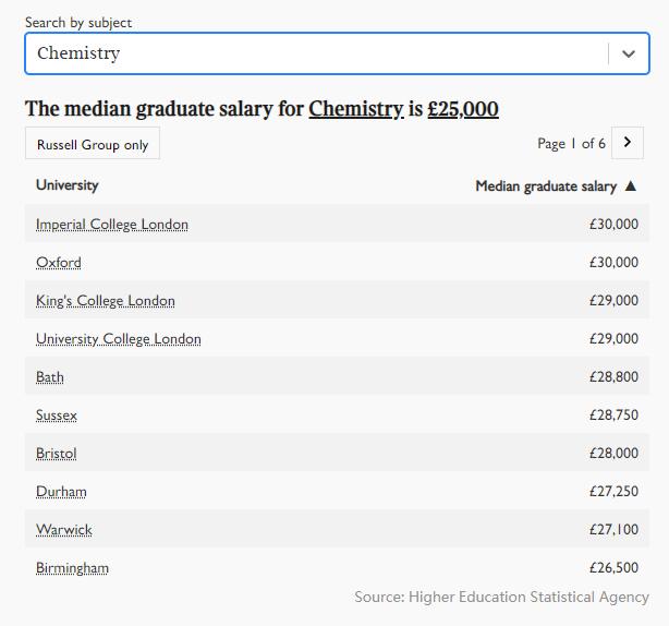 2021年英国大学毕业生薪酬榜出炉!牛津第五,剑桥第三,第一是...  英国留学 数据 费用 第11张