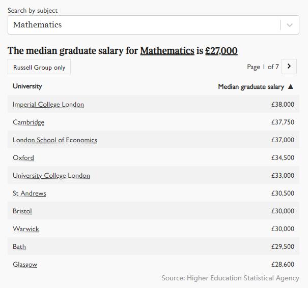 2021年英国大学毕业生薪酬榜出炉!牛津第五,剑桥第三,第一是...  英国留学 数据 费用 第10张