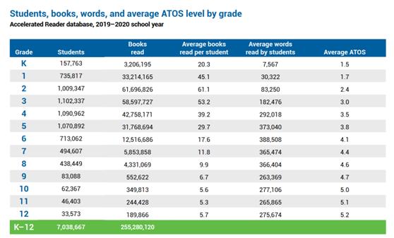 你家小孩在减负,他们却在拼命读书 (附:2021年美国各年级书单)  国际化教育理念 第2张