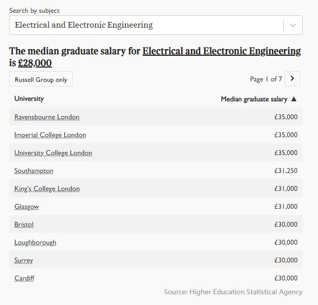 2021年英国大学毕业生薪酬榜出炉!牛津第五,剑桥第三,第一是...  英国留学 数据 费用 第7张