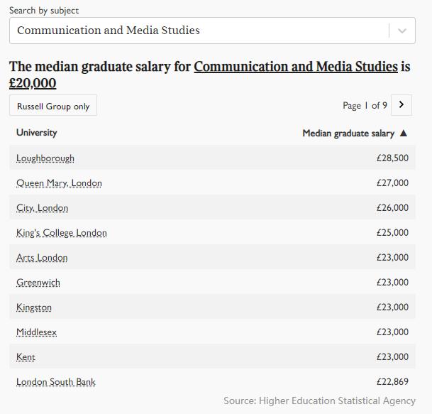 2021年英国大学毕业生薪酬榜出炉!牛津第五,剑桥第三,第一是...  英国留学 数据 费用 第4张